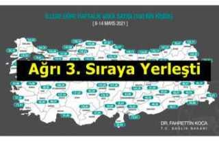 Ağrı Vaka Sayısında Türkiye 3.sü Oldu